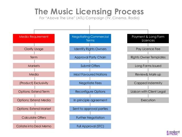 peroni-music-case-study-7-638